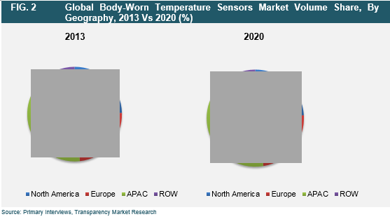 body-worn-temperature-sensors-2015-market