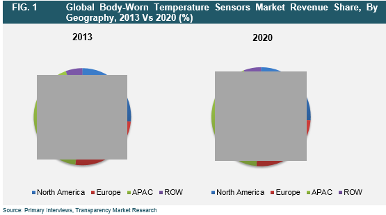 body-worn-temperature-sensors-market