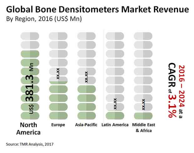bone densitometers market