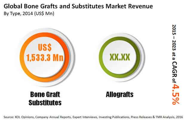 bone-grafts-substitutes-market