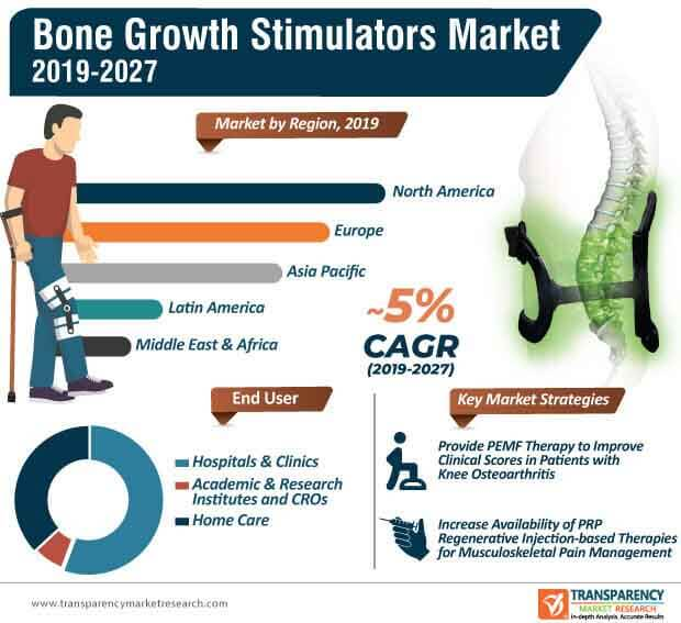 bone growth stimulators market infographic