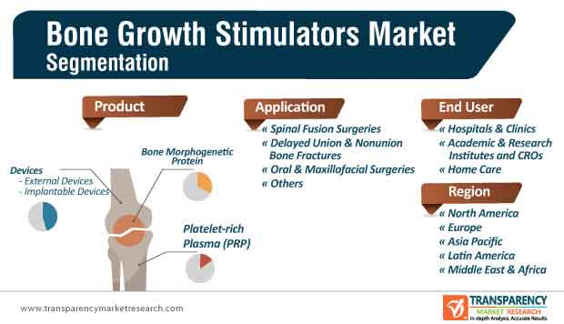 bone growth stimulators market segmentation