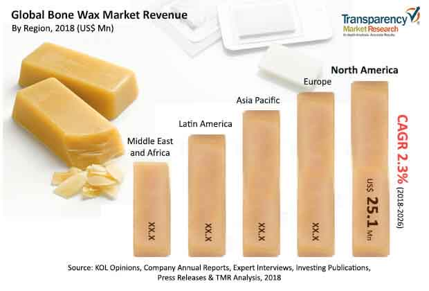 bone wax market