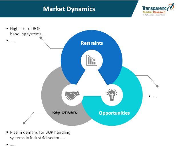 bop handling systems market 1