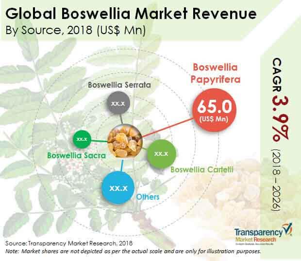 boswellia market