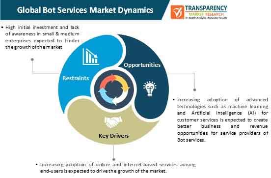 bot services market dynamics
