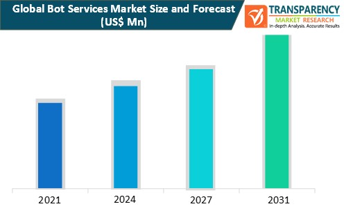 bot services market size and forecast