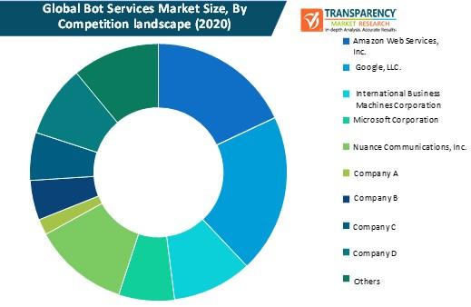 bot services market size by competition landscape