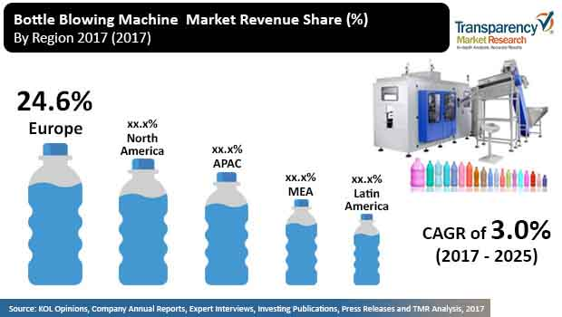 Bottle Blowing Machine  Market Insights, Trends & Growth Outlook