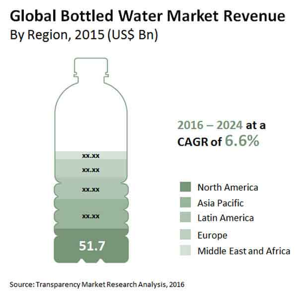 bottled water market
