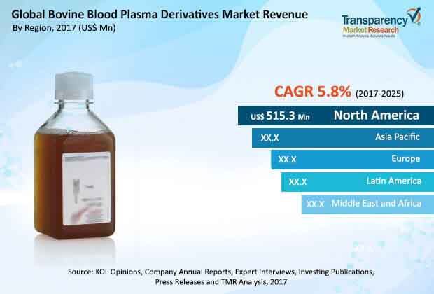 bovine blood plasma derivatives market