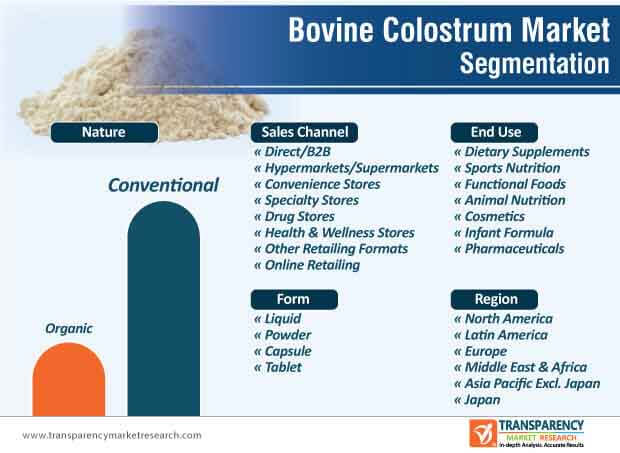 bovine colostrum market segmentation