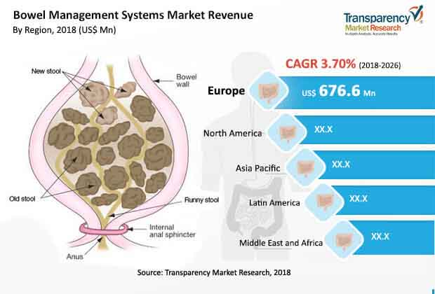 bowel-management-systems-market.jpg