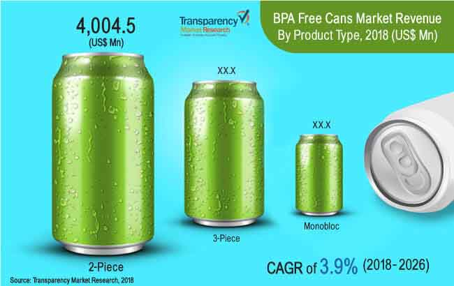 bpa free cans market