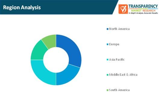 bpo business analytics market region analysis