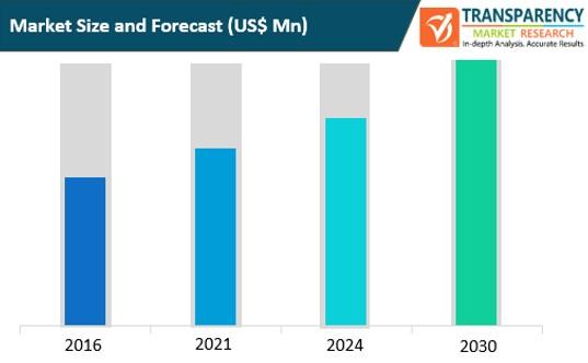 bpo business analytics market size and forecast