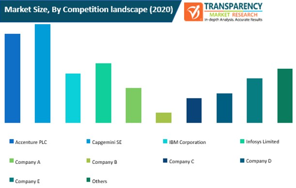 bpo business analytics market size by competition landscape