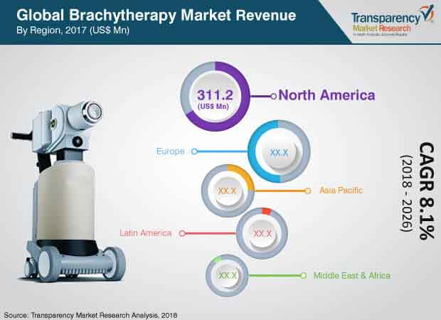 brachytherapy devices industry