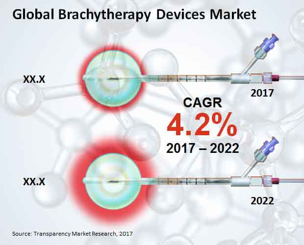 brachytherapy devices market