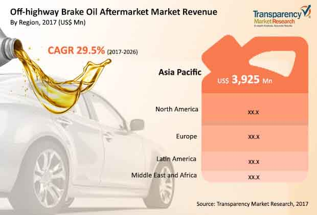 brake-oil-aftermarket-off-highway-vehicles.jpg