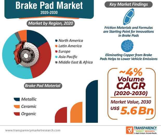 brake pad market infographic