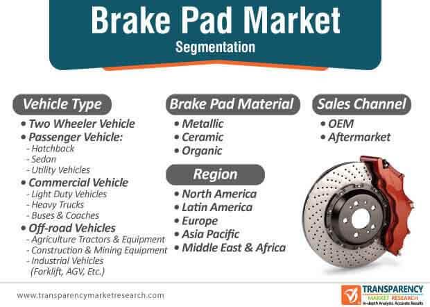 brake pad market segmentation