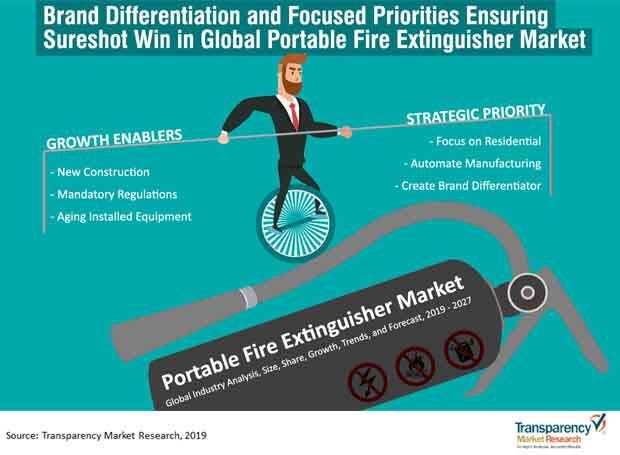 brand differentiation and focused priorities portable fire extinguisher market