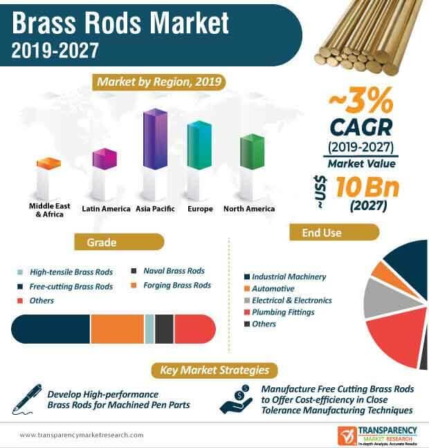 brass rods market infographic