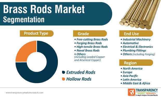 brass rods market segmentation