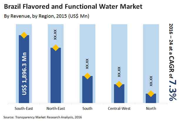 brazil flavored functional water market