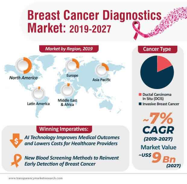 Breast Cancer Diagnostics  Market Insights, Trends & Growth Outlook