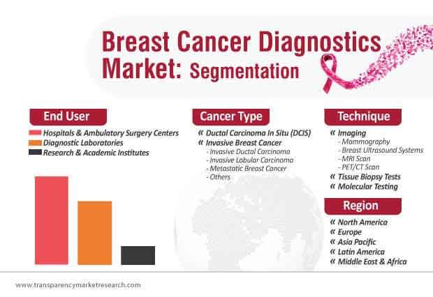 breast cancer diagnostics market segmentation