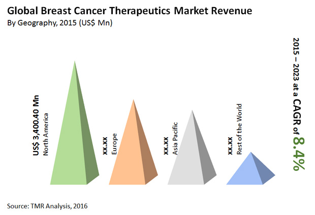 breast-cancer-therapeutics-market""
