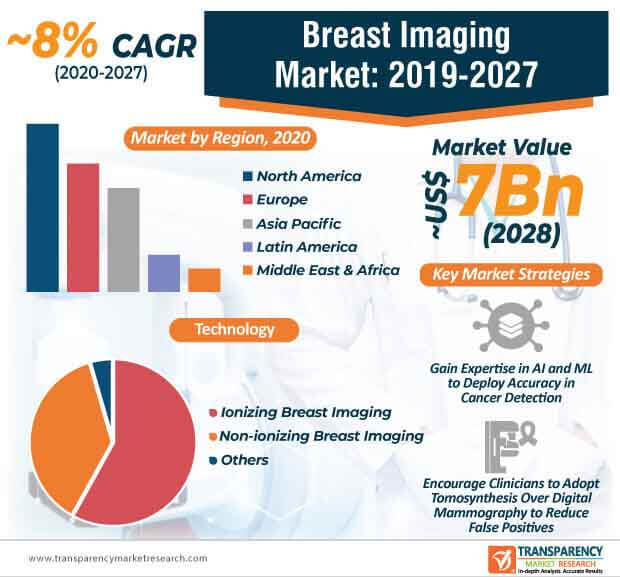 breast imaging technologies market infographic