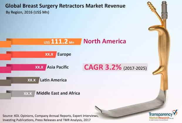 breast surgery retractors market
