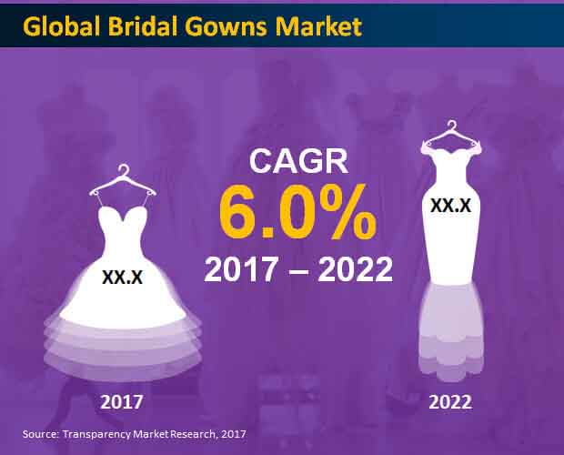 bridal gowns market