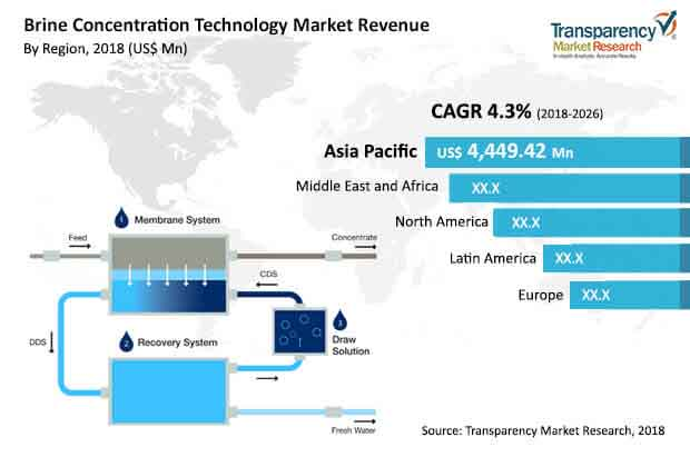 brine concentration technology market