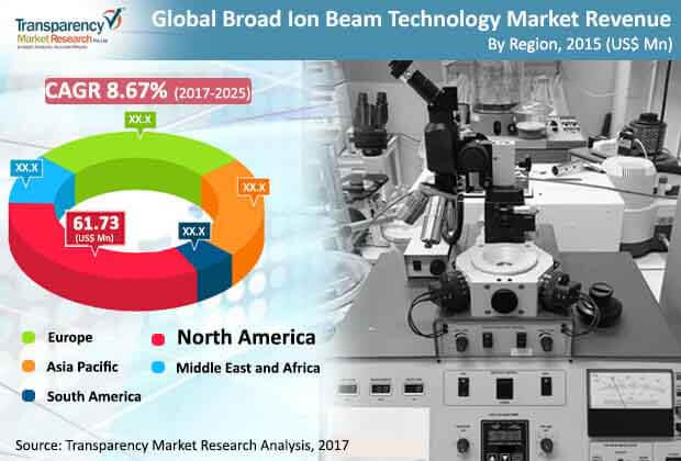 broad-ion-beam-technology-market.jpg