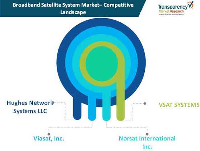 broadband satellite system market 01