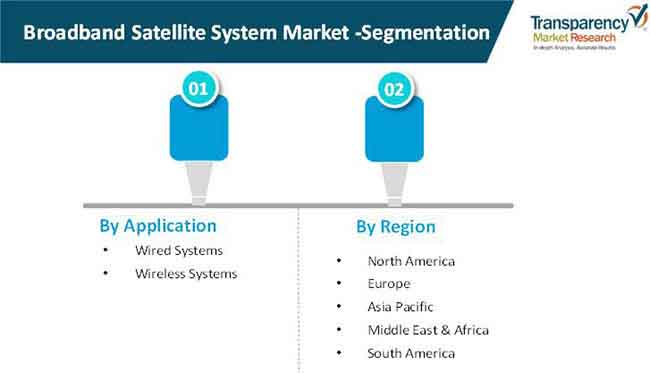 broadband satellite system market 02
