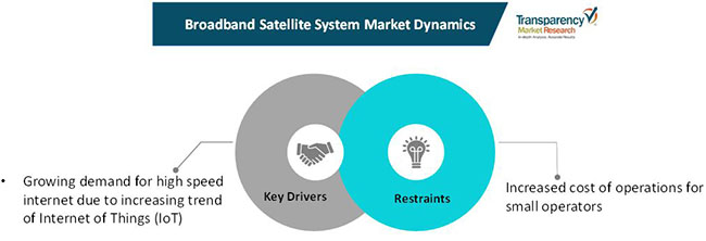 broadband satellite system market