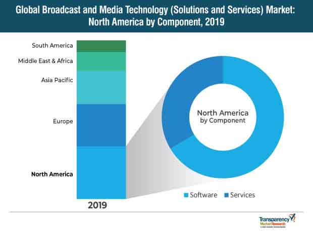broadcast and media technology solutions and services Market