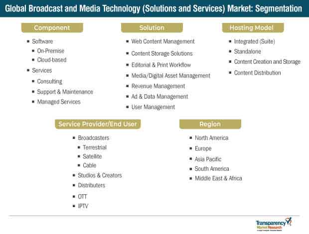 broadcast and media technology solutions and services market segmentation