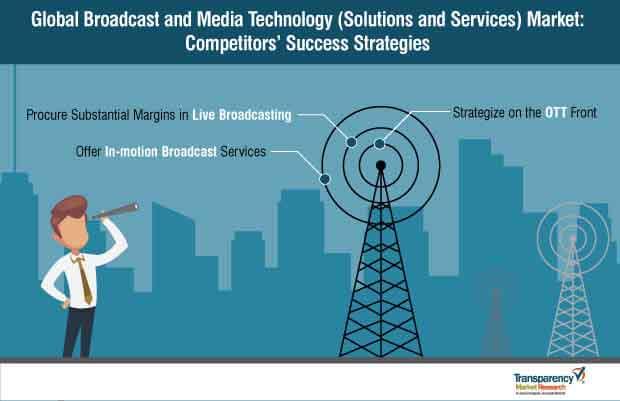 broadcast and media technology solutions and services market strategy