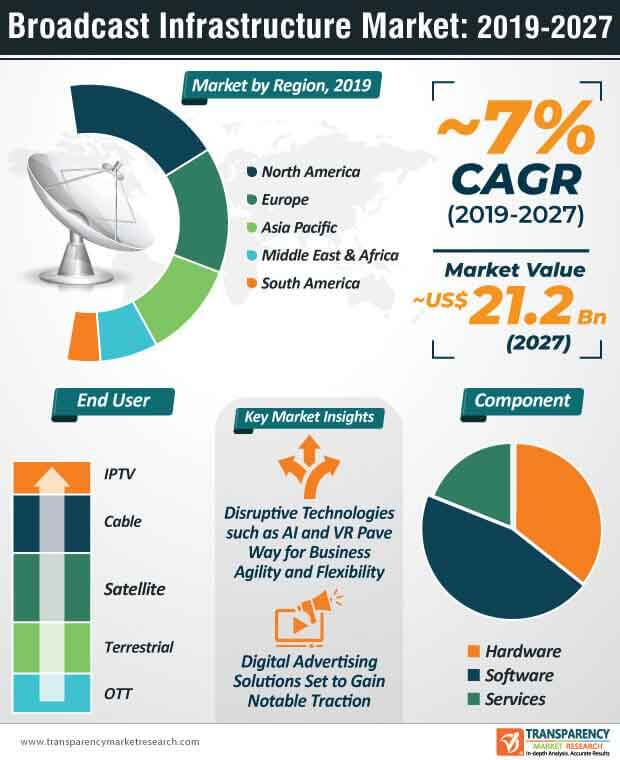 broadcast infrastructure market infographic