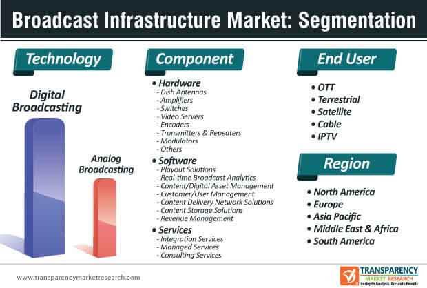 broadcast infrastructure market segmentation