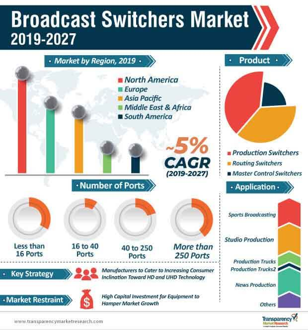 broadcast switchers market infographic