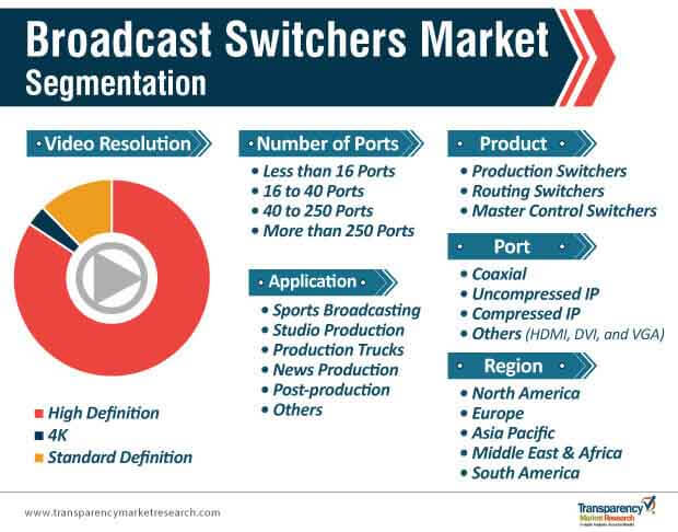 broadcast switchers market segmentation
