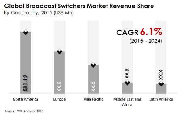 broadcast-switchers-market