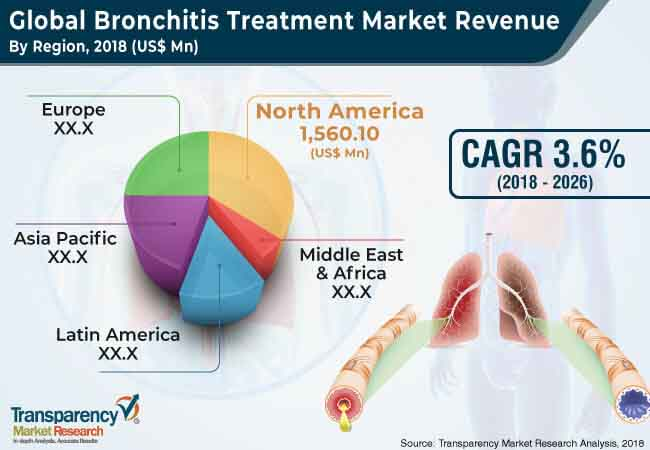 Bronchitis Treatment  Market Insights, Trends & Growth Outlook
